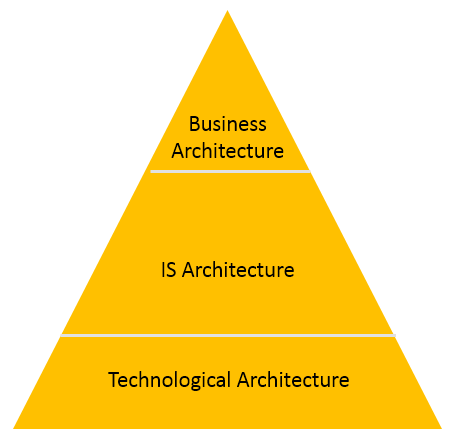 data architecture artifacts