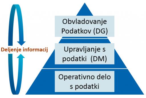 Obvladovanje podatkov