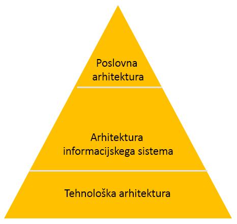 gradniki podatkovne arhitekture